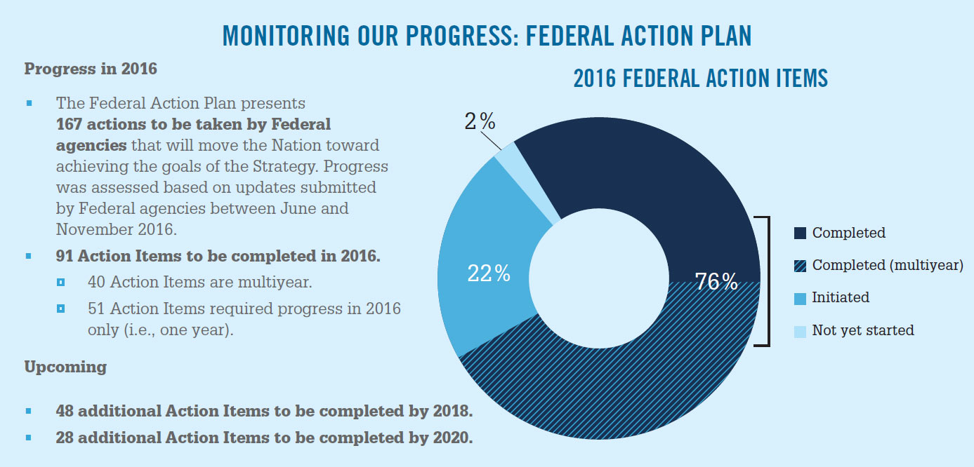 Monitoring Our Progress: Federal Action Plan