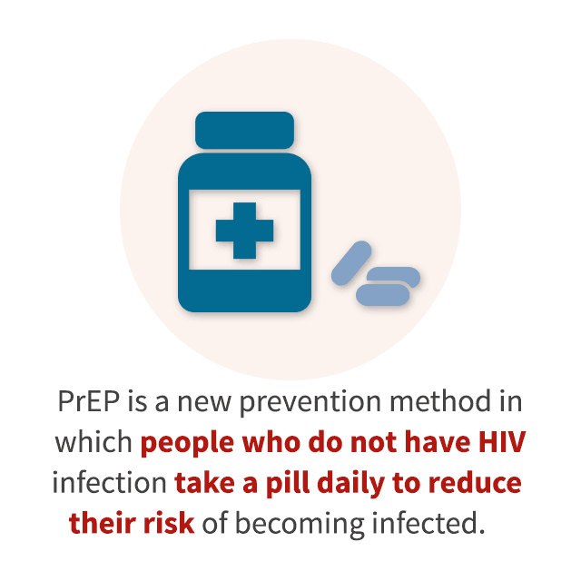 PrEP is a new HIV prevention method in which people who do not have HIV infection take a pill daily to reduce their risk of becoming infected.