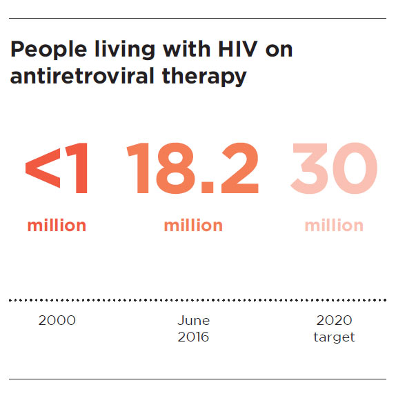 Source: Global data from UNAIDS, AIDS by the Numbers, Nov. 2016.