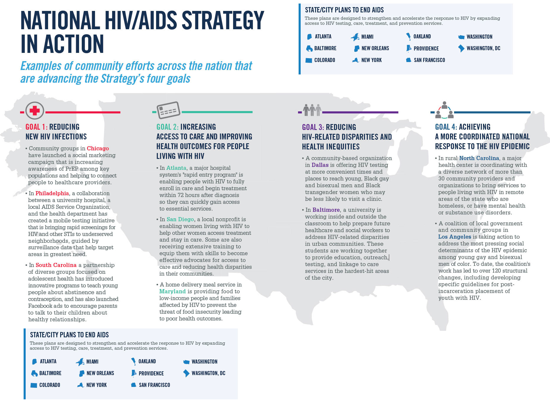 National HIV/AIDS Strategy in Action