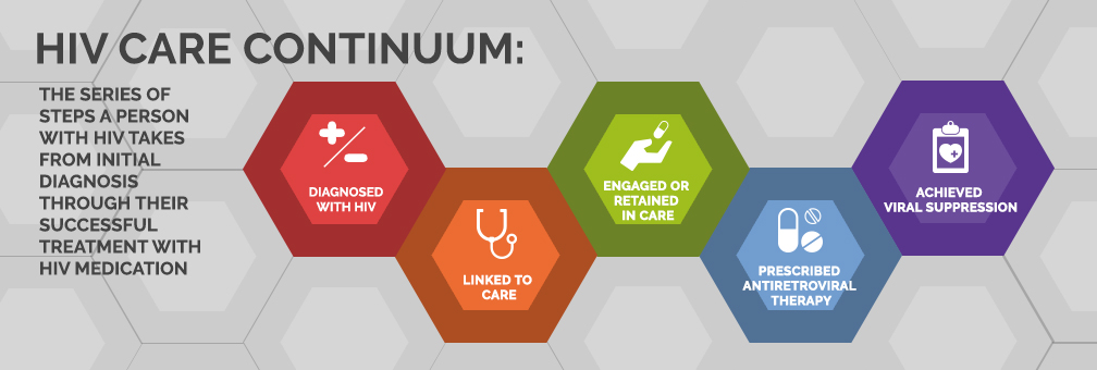 HIV Care Continuum. The series of steps a person with HIV takes from initial diagnosis through their successful treatment with HIV medication.