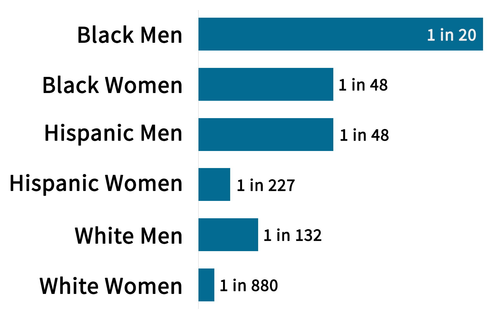 Black men, 1 in 20; Black Women, 1 in 48; Hispanic Men, 1 in 48; Hispanic Women, 1 in 227; White Men, 1 in 132; White Women, 1 in 880