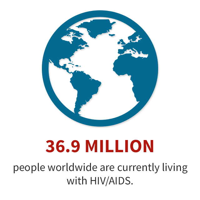 36.9 million people worldwide are currently living with HIV/AIDS